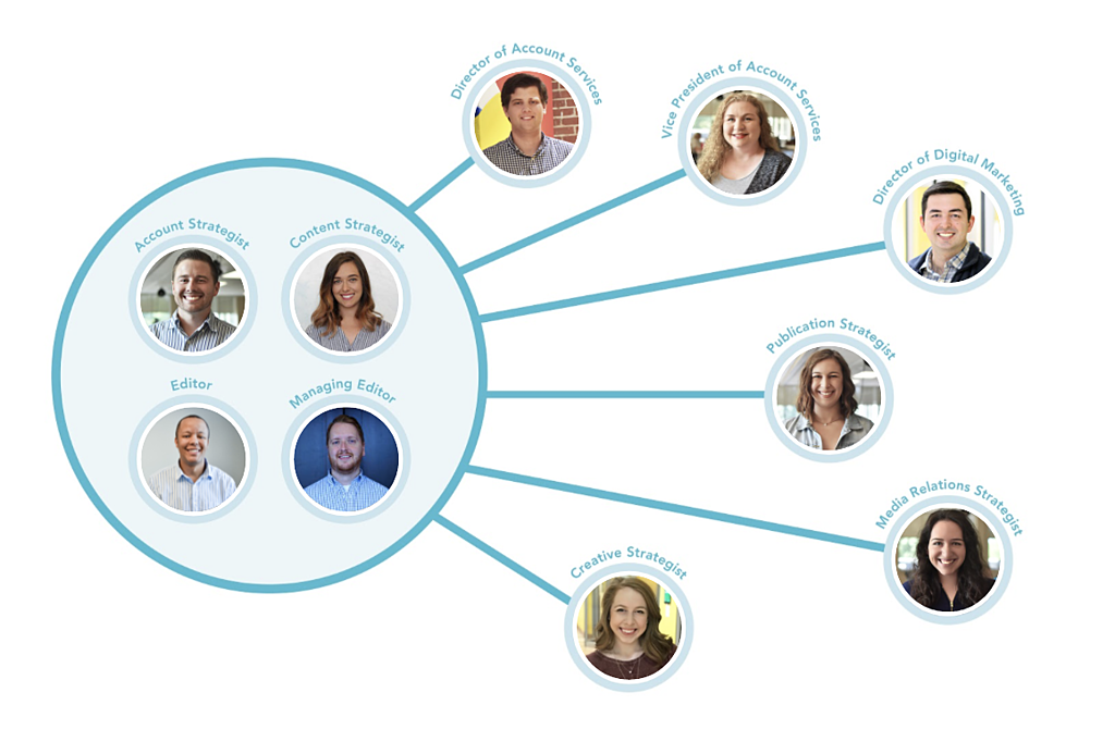 Influence & Co. team structure. Account strategist, content strategist, editor, managing editor, director of account services, vice president of account services, director of digital marketing, publication strategist, media relations strategist, creative strategist