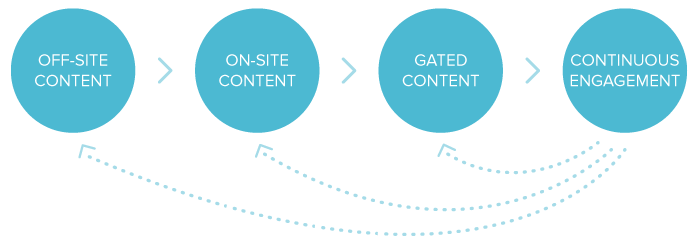 Content-Marketing-Loyalty-Loop-NEW.png