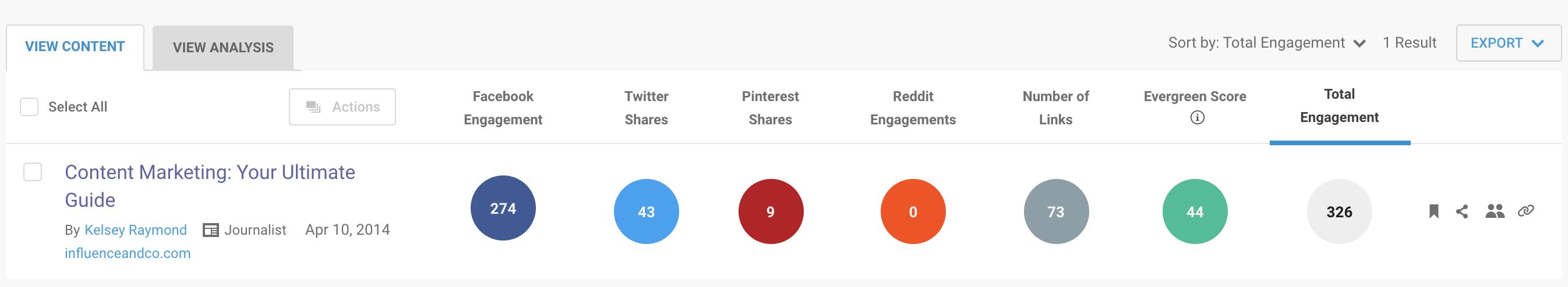 Blog post share metrics in BuzzSumo