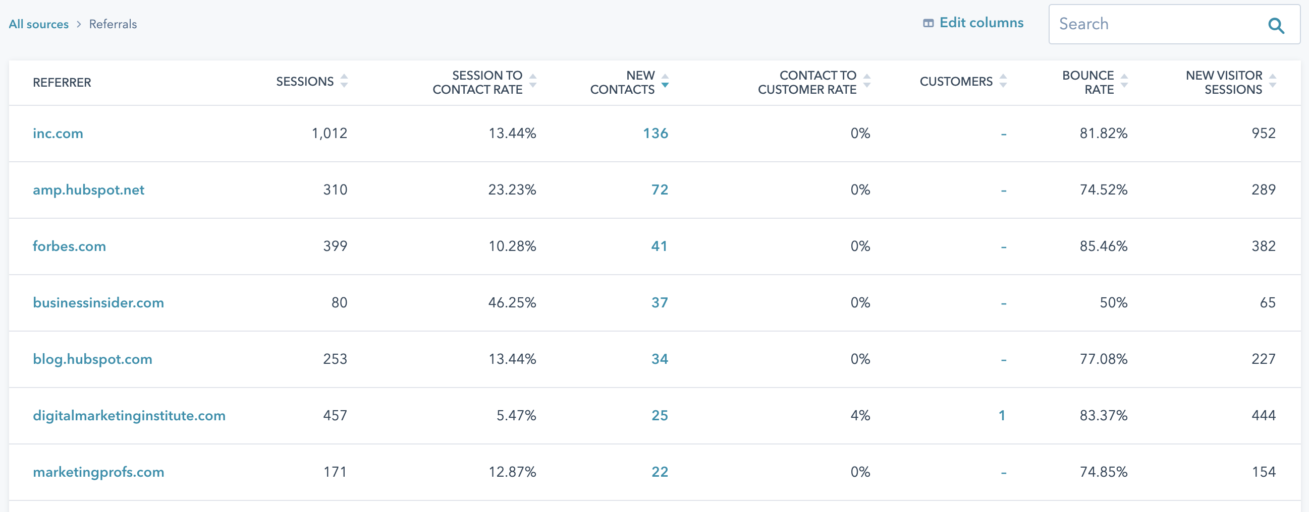 Referral Traffic Referrers in HubSpot